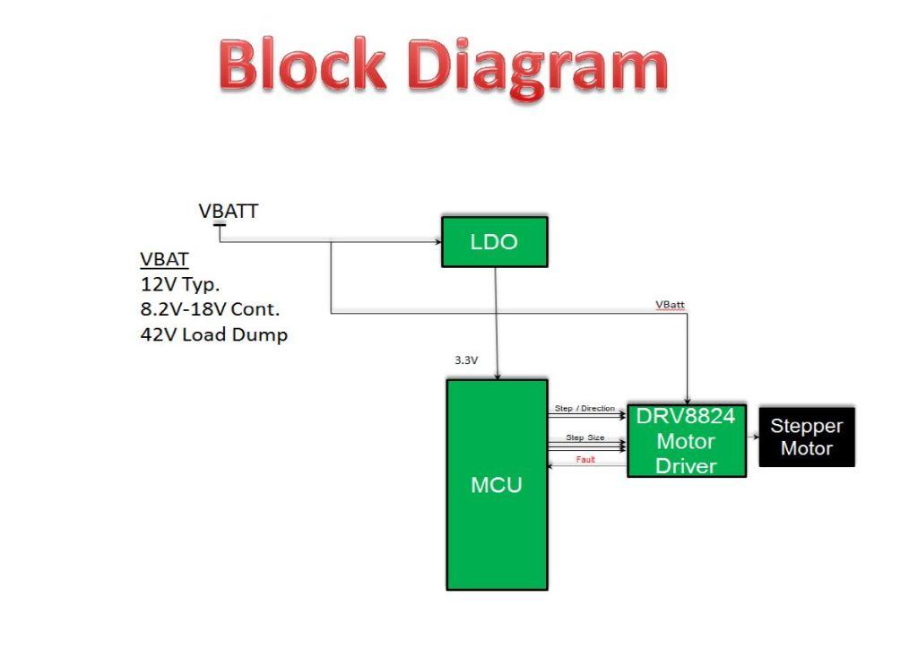 Block Diagram Of Stepper Motor ‐ Wiring Diagrams Instruction