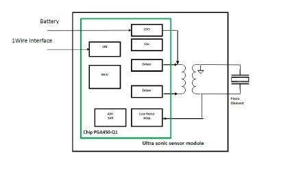 tida 00151 automotive ultrasonic sensor interface ic for park assist rh ti com Level Sensor Sonar