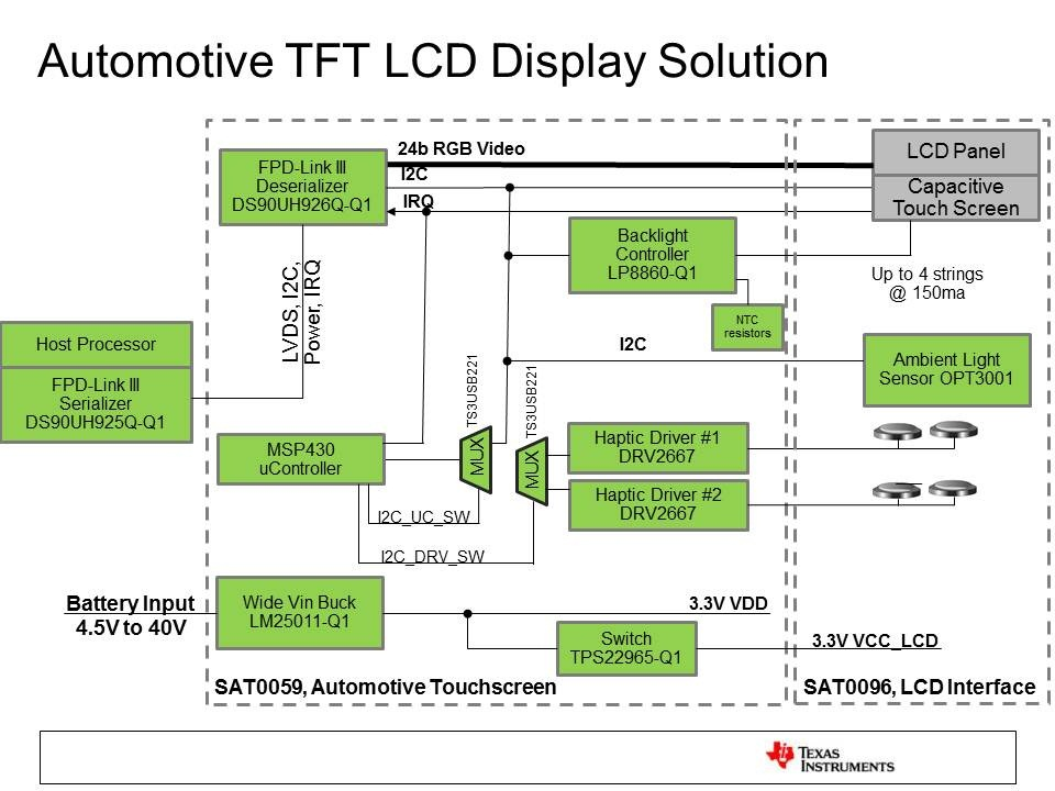 tida 00169 automotive tft lcd display solution. Black Bedroom Furniture Sets. Home Design Ideas