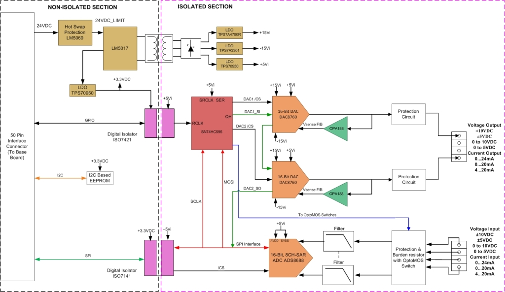 Tida 00170 16 bit analog mixed input and output module for schematicblock diagram ccuart Gallery
