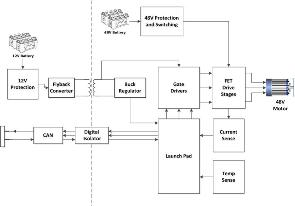 TIDA-00281 Automotive 48V 1kW Motor Drive Reference Design   TI.com