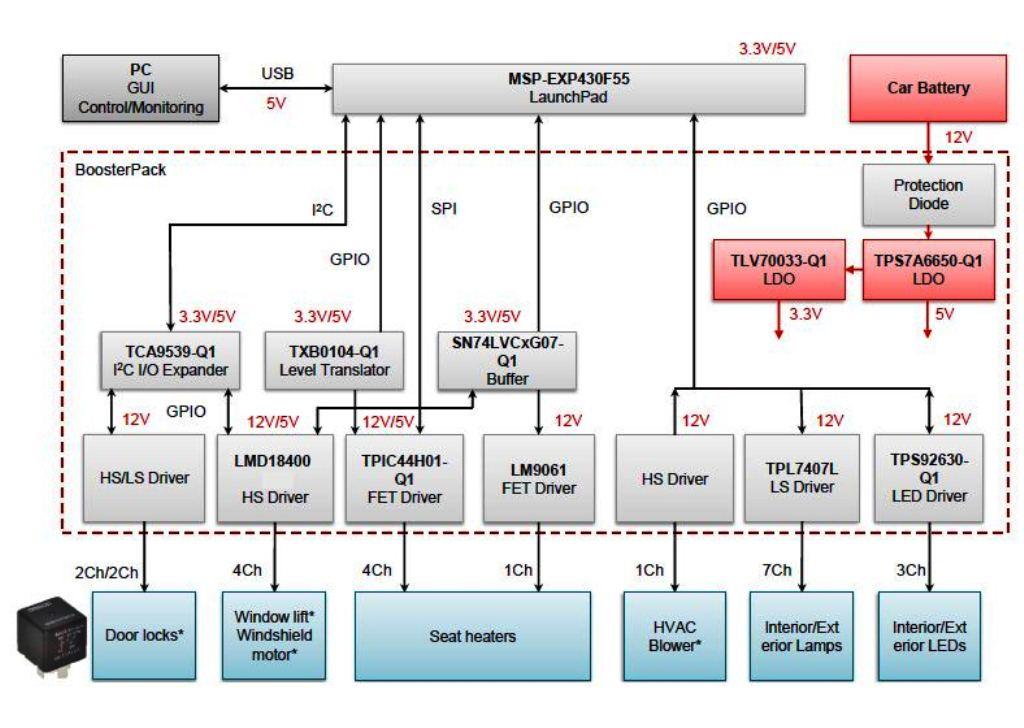 TIDA-00296 Automotive Body Control Module Driver Reference Design ...