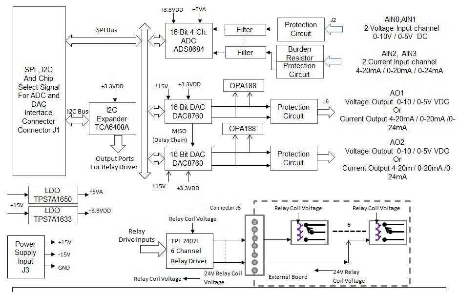 Tida 00310 analog input output and relay drive output module for schematicblock diagram ccuart Gallery