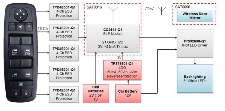 TIDA-00356 Automotive Door Control Switch Reference Design | TI.com