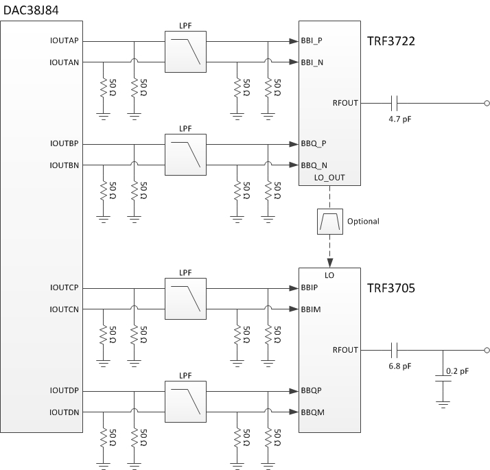 TIDA-00409 1-GHz Bandwidth Dual Channel Transmitter up to 4-GHz ...