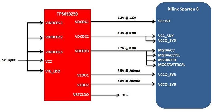 tida 00716 xilinx spartan 6 fpga power reference design with rh ti com xilinx spartan 6 block diagram