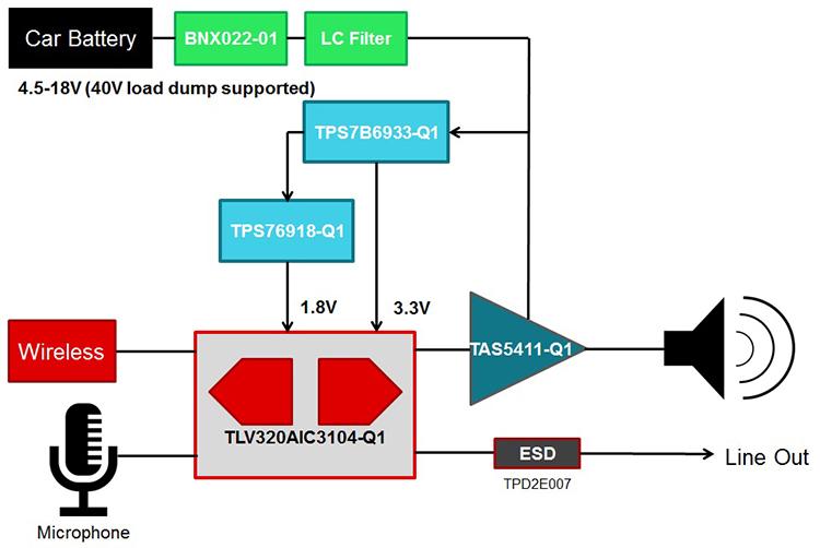 TIDA-00724 Automotive Emergency Call (eCall) Audio Subsystem ...