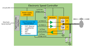 TIDA-00916 Sensorless High-Speed FOC Reference Design for