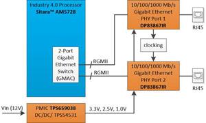 TIDA-010010 Industrial gigabit Ethernet PHY reference design
