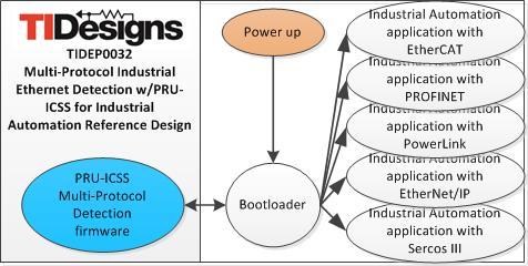 tidep0032 multi protocol industrial communications ti com  schematic block diagram