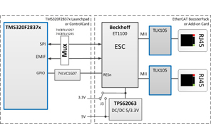 TIDMDELFINOETHERCAT EtherCAT Interface for High Performance MCU Reference Design   TI