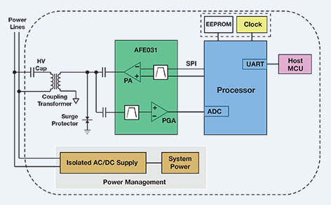 tidm-somplc-f28plc83 system on module for prime power line, Block diagram