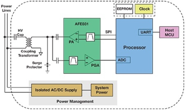 Plc System Diagram - Wiring Diagrams on