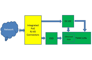 Power Over Ethernet Block Diagram - Block And Schematic Diagrams •