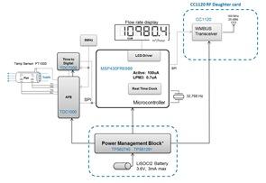 Tidm ultrasonic flow tdc ultrasonic water flow meter design using schematicblock diagram ccuart Choice Image