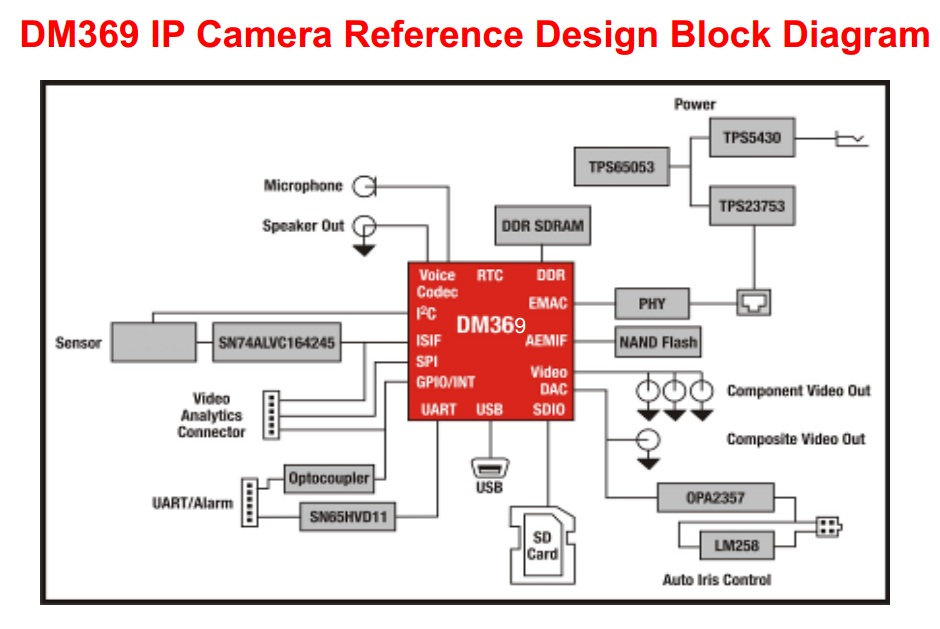 Tmdsipcam369x104 Reference Design From Texas Instruments