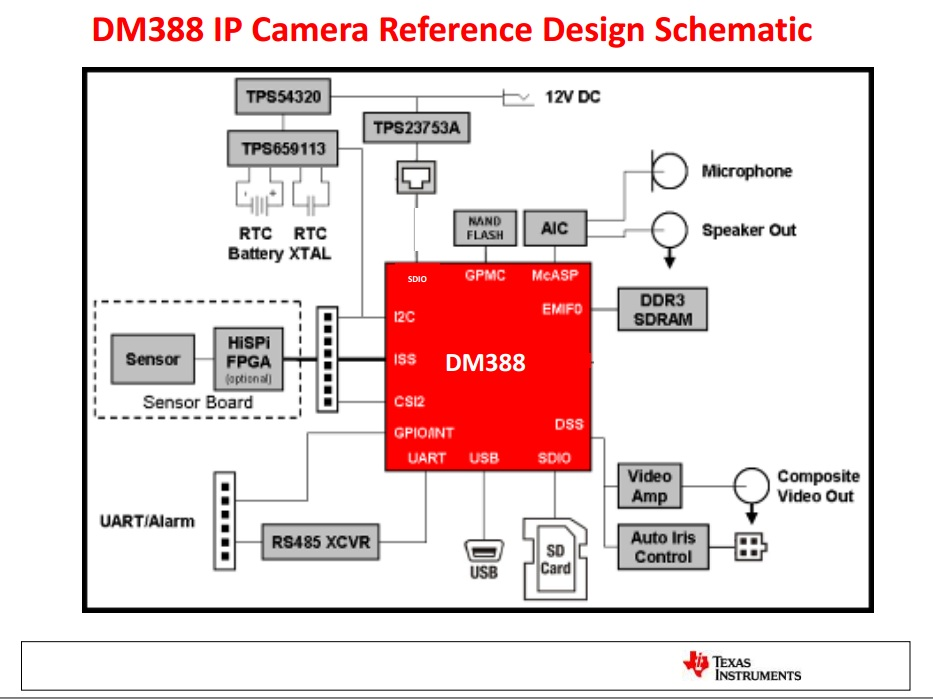 Tmdsipcam388x36 Dm388 Ip Camera Reference Design