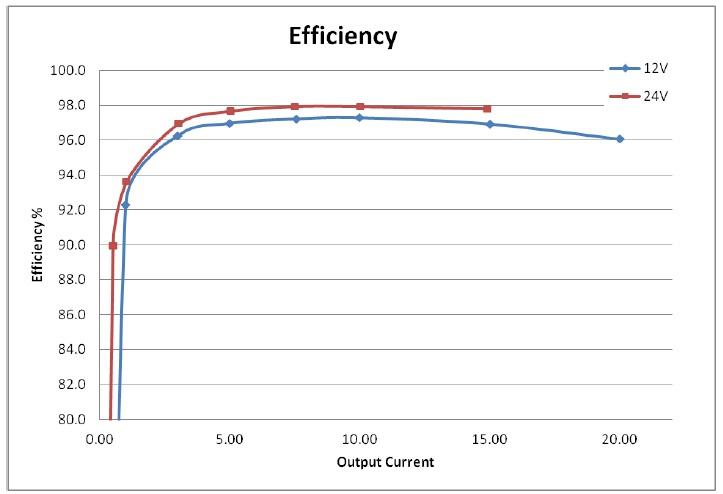 TIDA-00120 Solar MPPT Charge Controller Reference Design