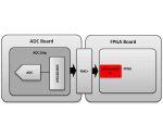 TI-JESD204-IP