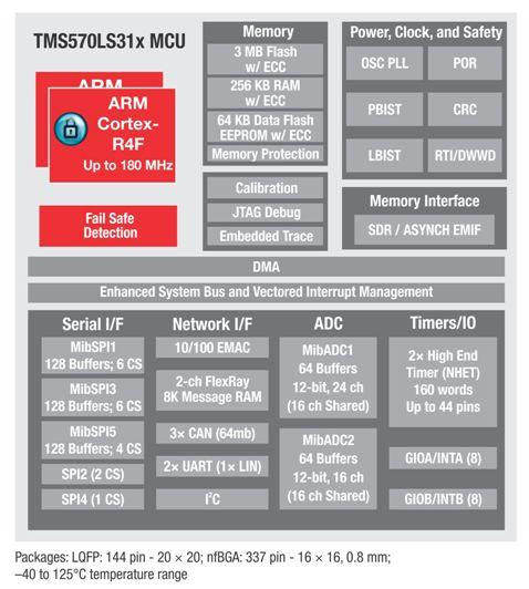 Рис. 2. Блок-схема микроконтроллеров Hercules TMS570LS Safety MCU.  Таблица 2. Состав и основные параметры серии...