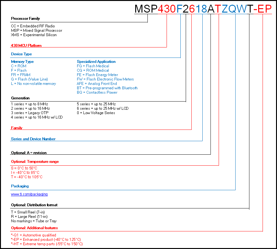new msp430 part number decoder msp low power plays blogs ti