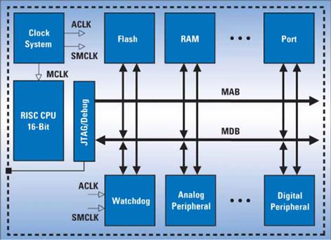 MSP430 Architecture