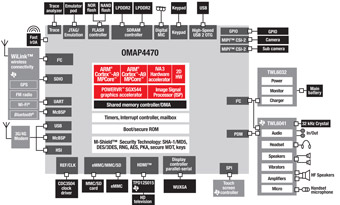 OMAP4430/OMAP4460 Chip Block Diagram - Thumbnail