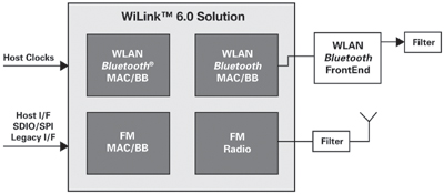 WiLink 6.0 Block Diagram