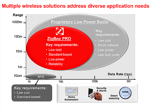Multiple Wireless Solutions Address Diverse Application Needs