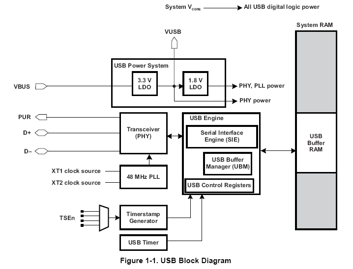 usb block diagram