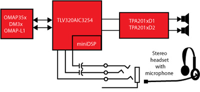 TLV320AIC3254 in a PMP Block Diagram