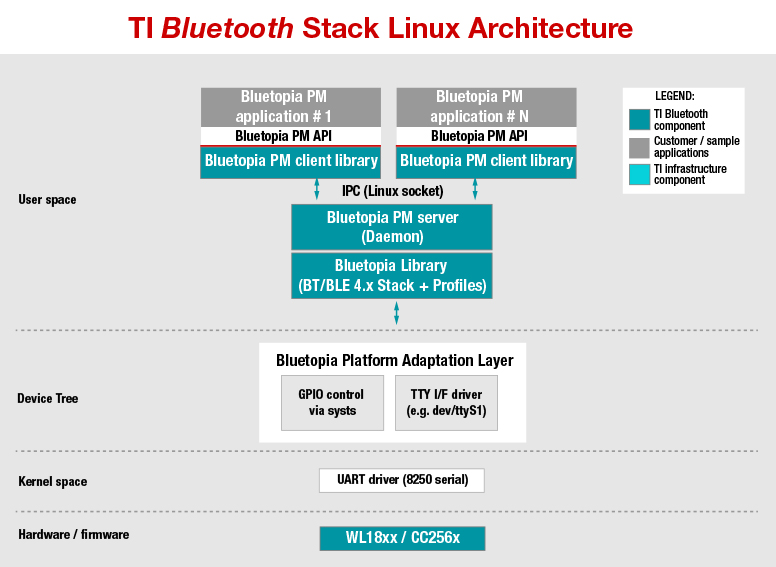 TI-BT-STACK-LINUX-ADDON TI Bluetooth Linux Add-On for AM335x EVM ...