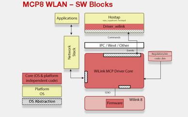MCP8 WLAN - Software Blocks image