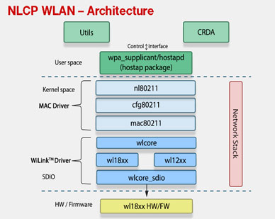 NLCP WLAN Architure image