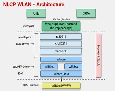 NLCP WLAN Architure image