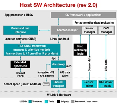WiLink8 Host SW Architecture image