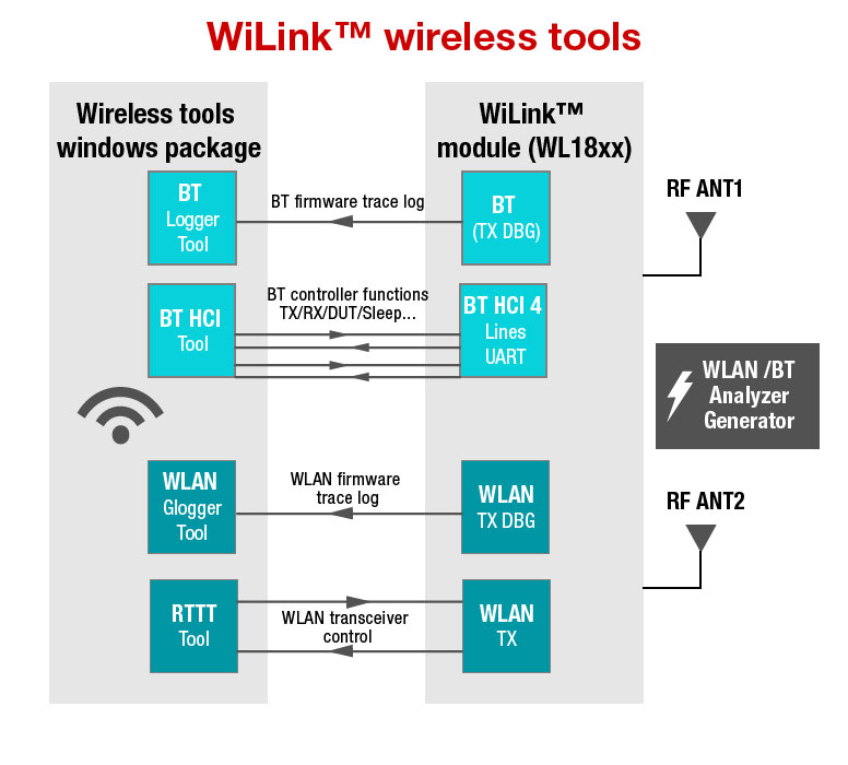 WiLink™  Wireless Tools for WL18XX modules overview image