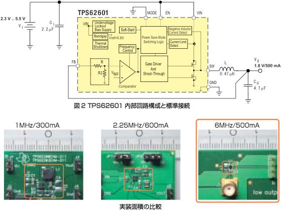 図2:TPS62601内部回路構成と標準接続