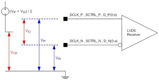 DLP5500 LVDS_Voltage_Definitions_(References).png