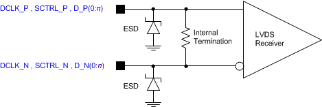 DLP5500 LVDS_Voltage_Definitions_Parameters.png
