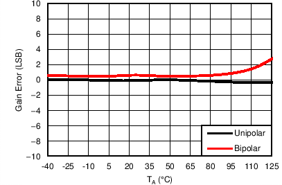 AMC7836 C043_ADC_ALL_GEvsTMP.png