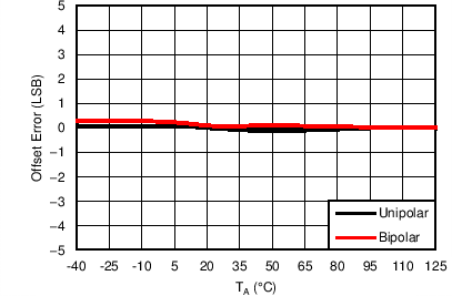 AMC7836 C044_ADC_ALL_AOSvsTMP.png