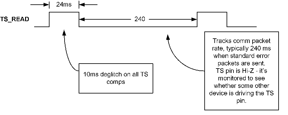 bq51010B Timing_diagram_lusay6.png