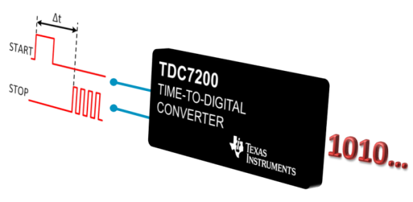 TDC7200 Front page image v2.png