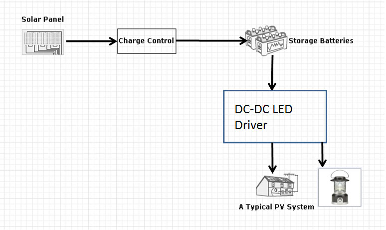solar home lighting lantern solution system block diagram. Black Bedroom Furniture Sets. Home Design Ideas