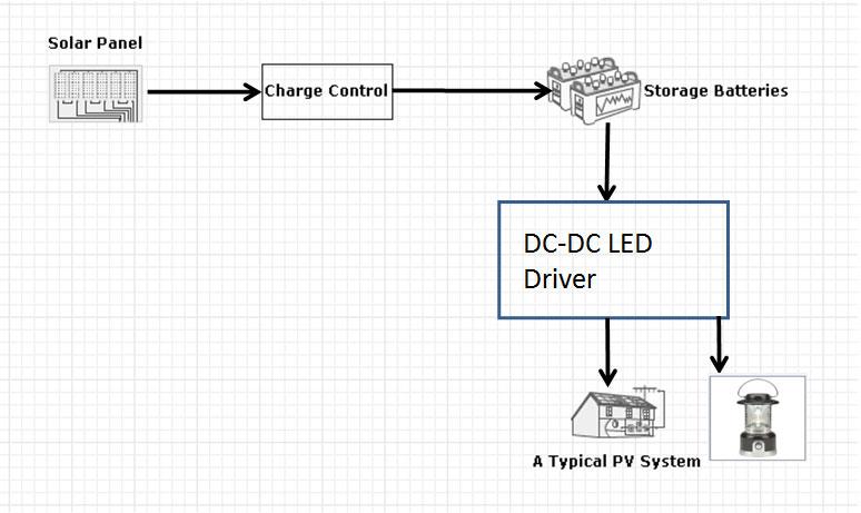 Solar home lightinglantern solution system block diagram an innovative street light solution system block diagram ccuart Choice Image