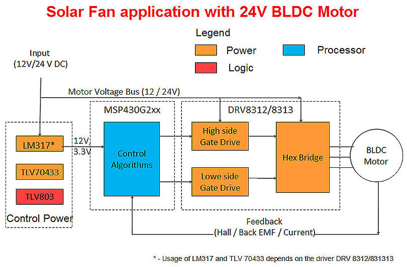 Solar Bldc Ceiling Fan Driver System Block Diagram
